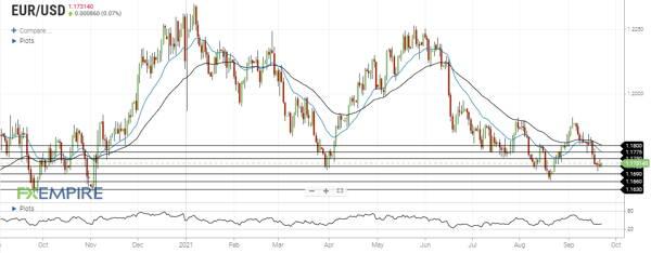 تحلیل جفت ارز EURUSD