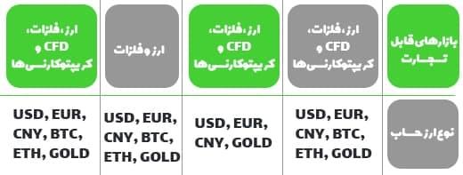 معامله ارزهای دیجیتال در روبو فارکس - ثبت نام فارکس